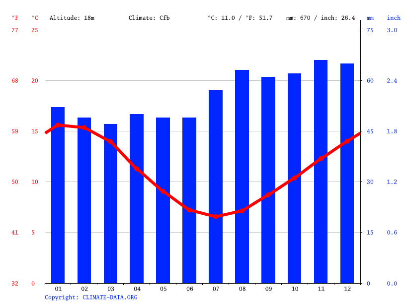 Climate graph // Weather by Month, Hobart