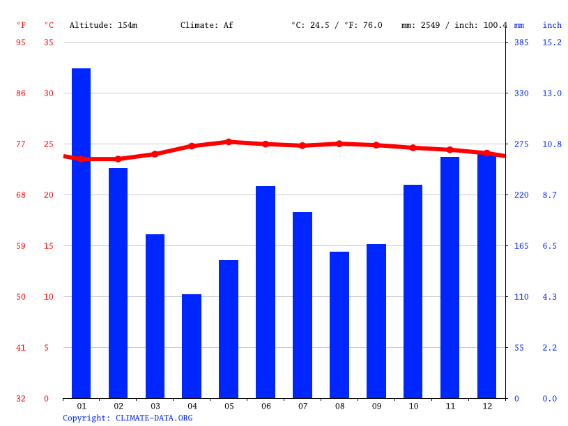 Climate graph // Weather by Month, Jabonga