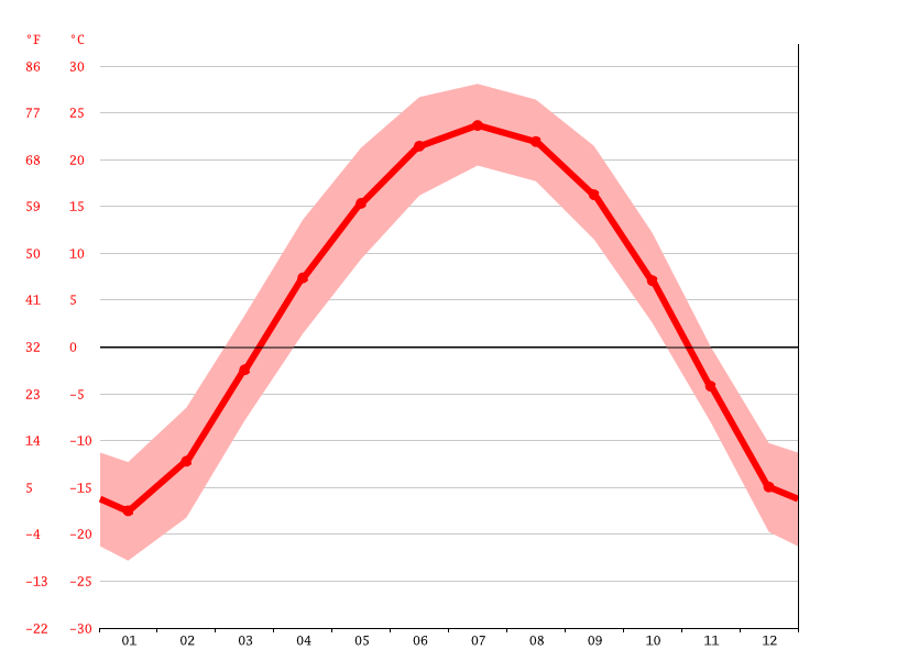 average temperature, Zhaozhou