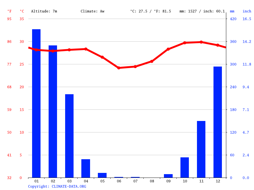 Climate graph // Weather by Month, Palumpa