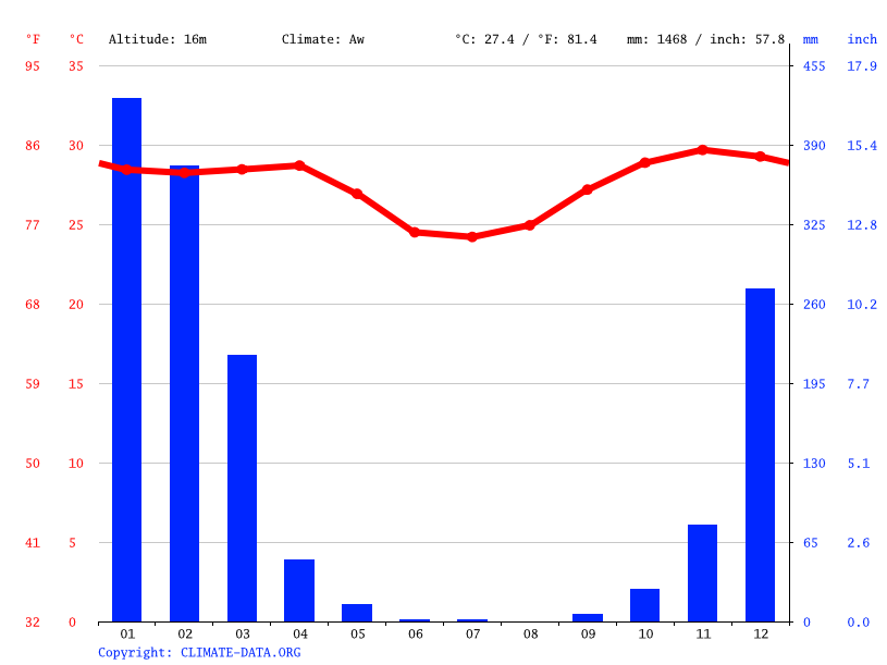 Climate graph // Weather by Month, Wadeye