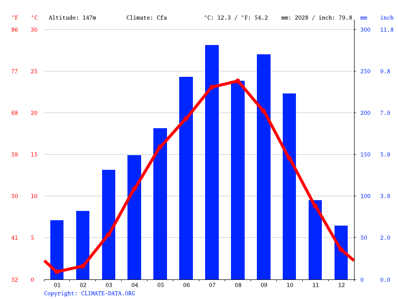 Climate graph // Weather by Month, Annaka