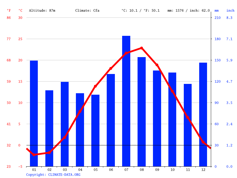 Climate graph // Weather by Month, Oishida
