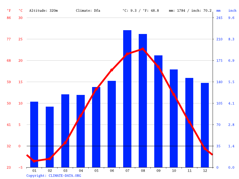 Climate graph // Weather by Month, Kamikoani