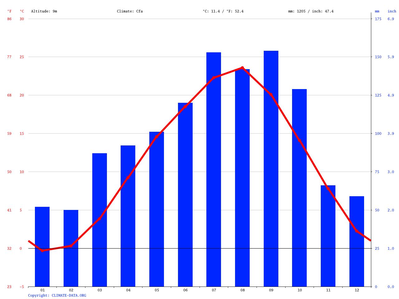 気候:登米市-気候グラフ、気温グラフ、雨温図 - Climate-Data.org