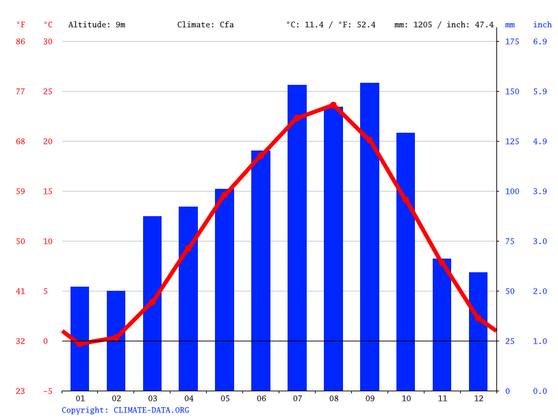 Climate graph // Weather by Month, Tome