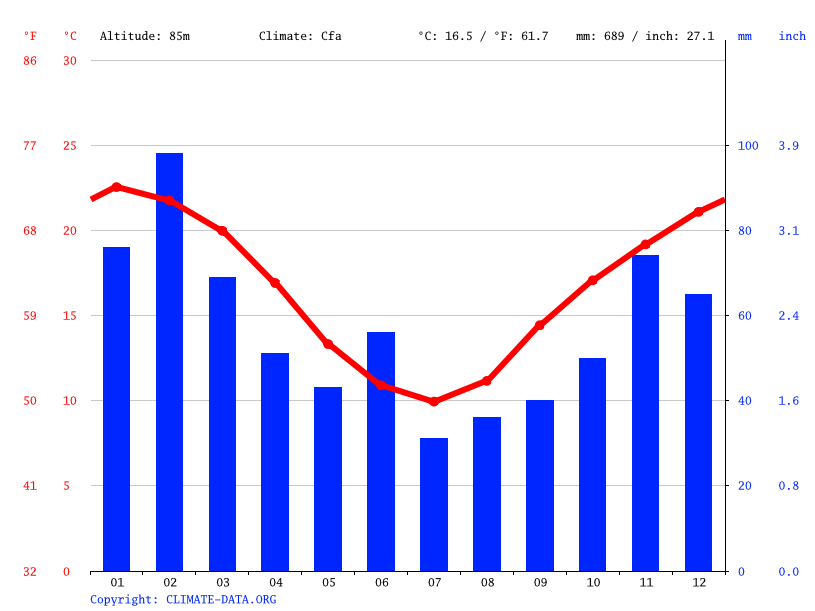 Climate graph // Weather by Month, Cobbitty