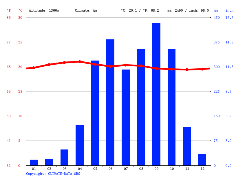 Climate graph // Weather by Month, Yepocapa