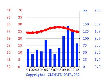 cuba climate diagram guardalavaca climate average temperature  weather by month  guardalavaca climate average