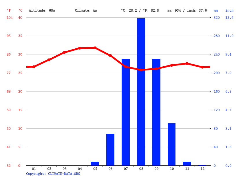 Climate graph // Weather by Month, Dinga Ioba