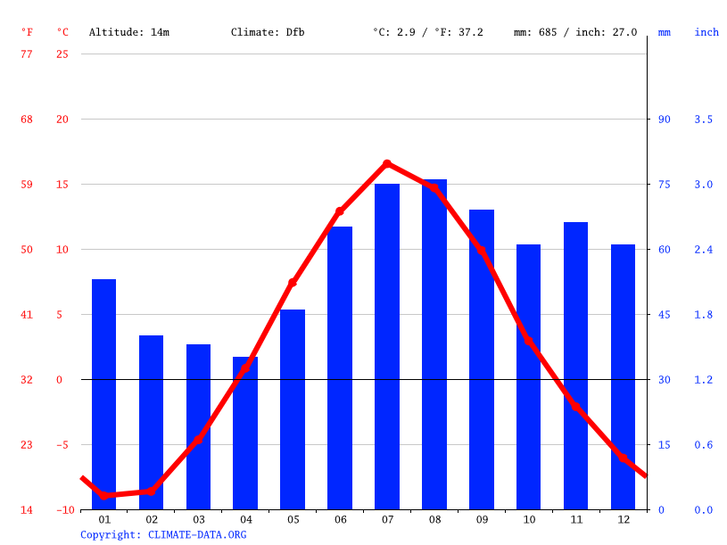 Climate graph // Weather by Month, Brändön
