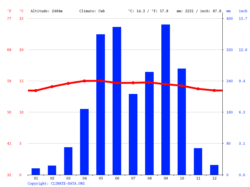 Climate graph // Weather by Month, Nahualá