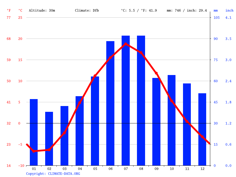 Climate graph // Weather by Month, Войскорово
