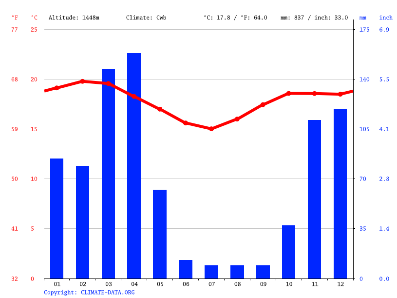 Climate graph // Weather by Month, Olkung´wado