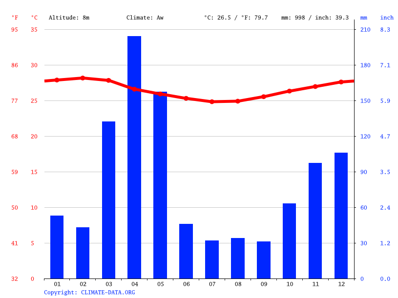 Climate graph // Weather by Month, Zanzibar City