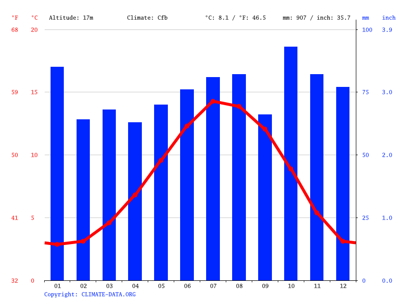 Climate graph // Weather by Month, Dundee
