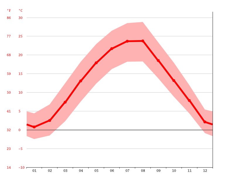 Temperature graph, Novi Sad