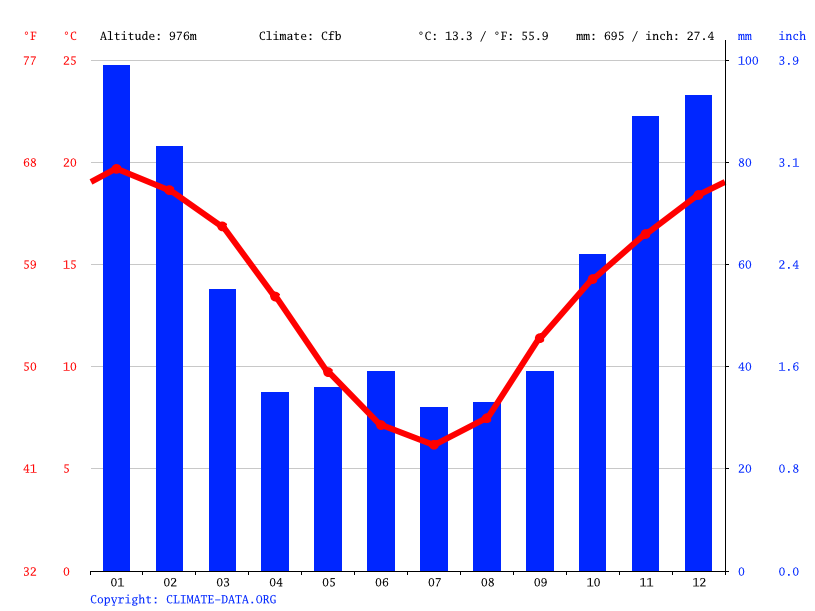 Climate graph // Weather by Month, Armidale