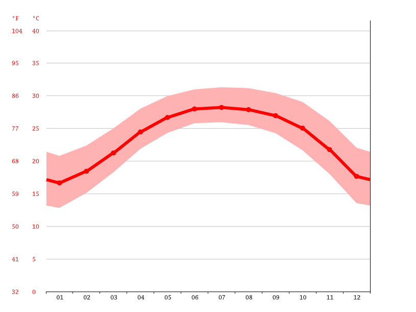 Temperature graph, Qianshui