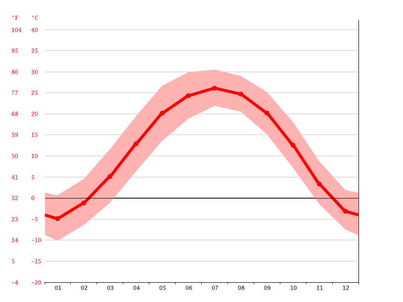 Temperature graph, Sungezhuang