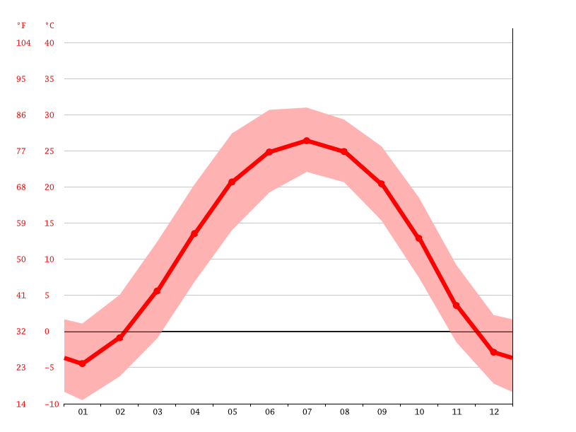 average temperature, Dongzhaogezhuang Town