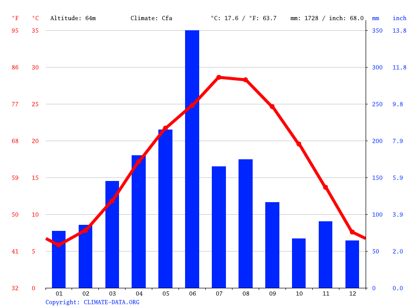 Climate graph // Weather by Month, 双枧头