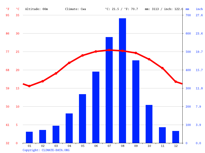 Climate graph // Weather by Month, 假城鎮