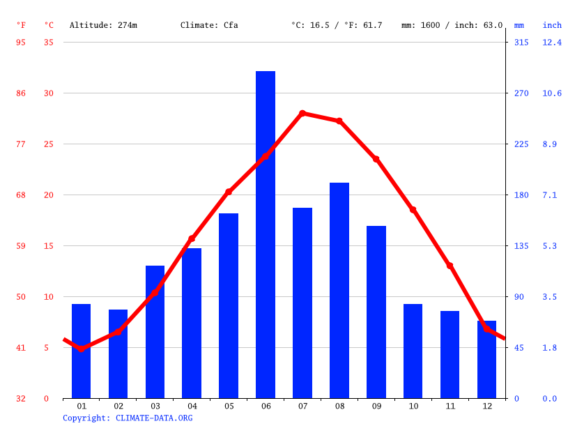 Climate graph // Weather by Month, Zhumin