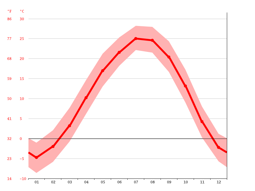 Temperature graph, Suizhong