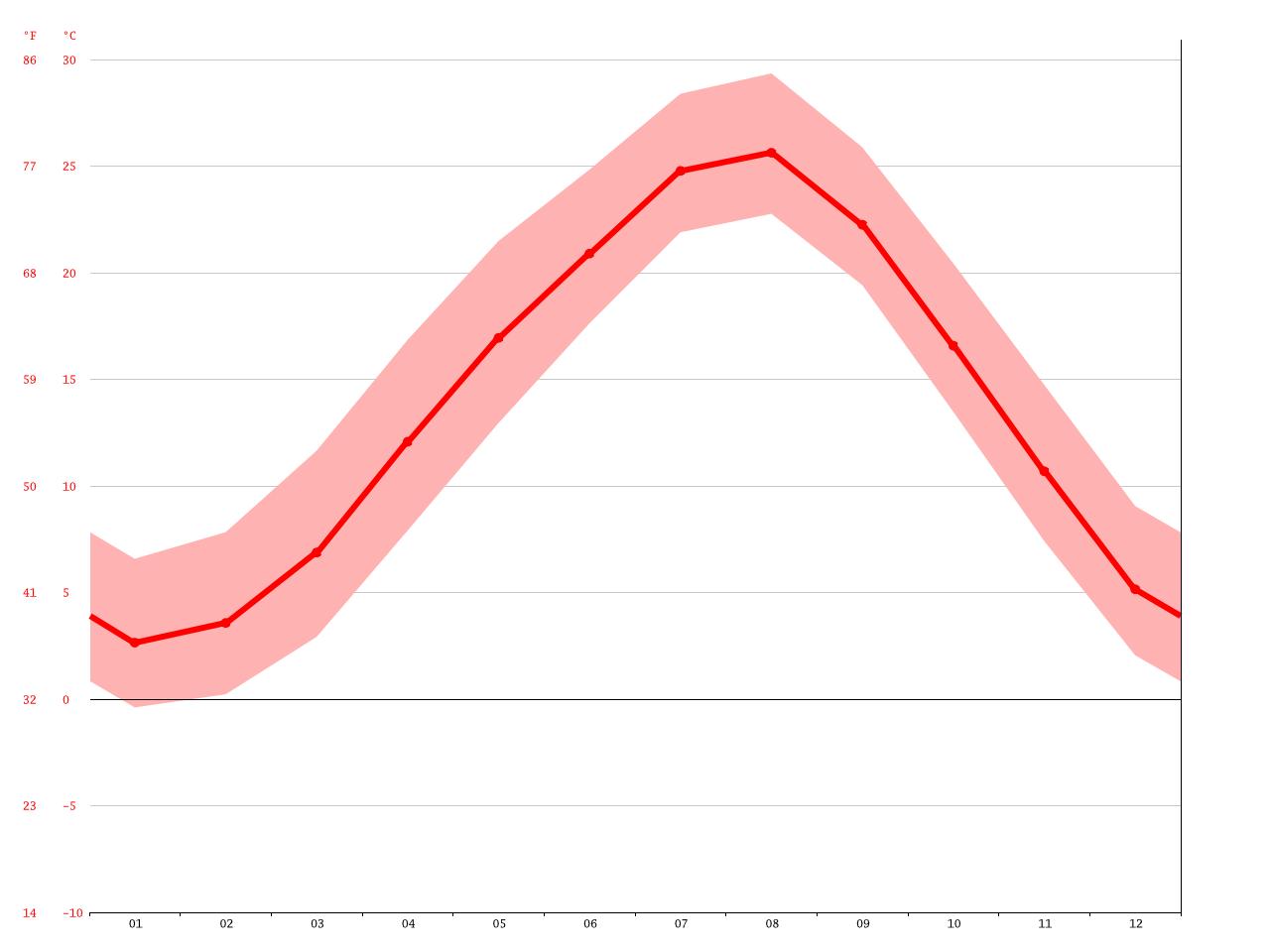 気候:菰野町-気候グラフ、気温グラフ、雨温図 - Climate-Data.org