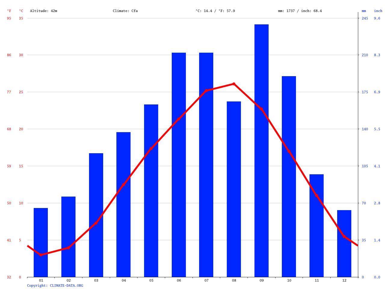 気候:東員町-気候グラフ、気温グラフ、雨温図 - Climate-Data.org