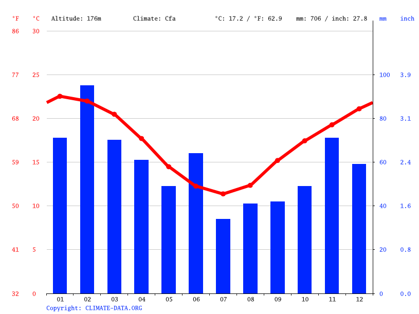 Climate graph // Weather by Month, Hornsby