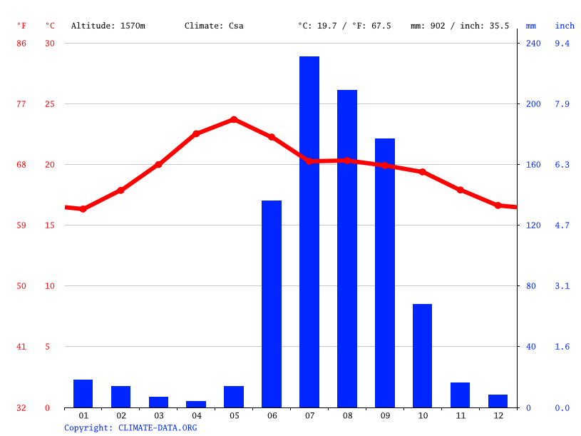 Climate graph // Weather by Month, Zapopan