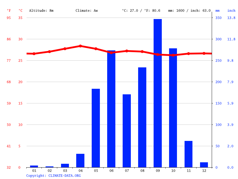 Climate graph // Weather by Month, Ciudad de los Locos