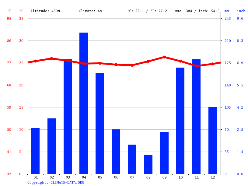 Climate graph // Weather by Month, Neiva