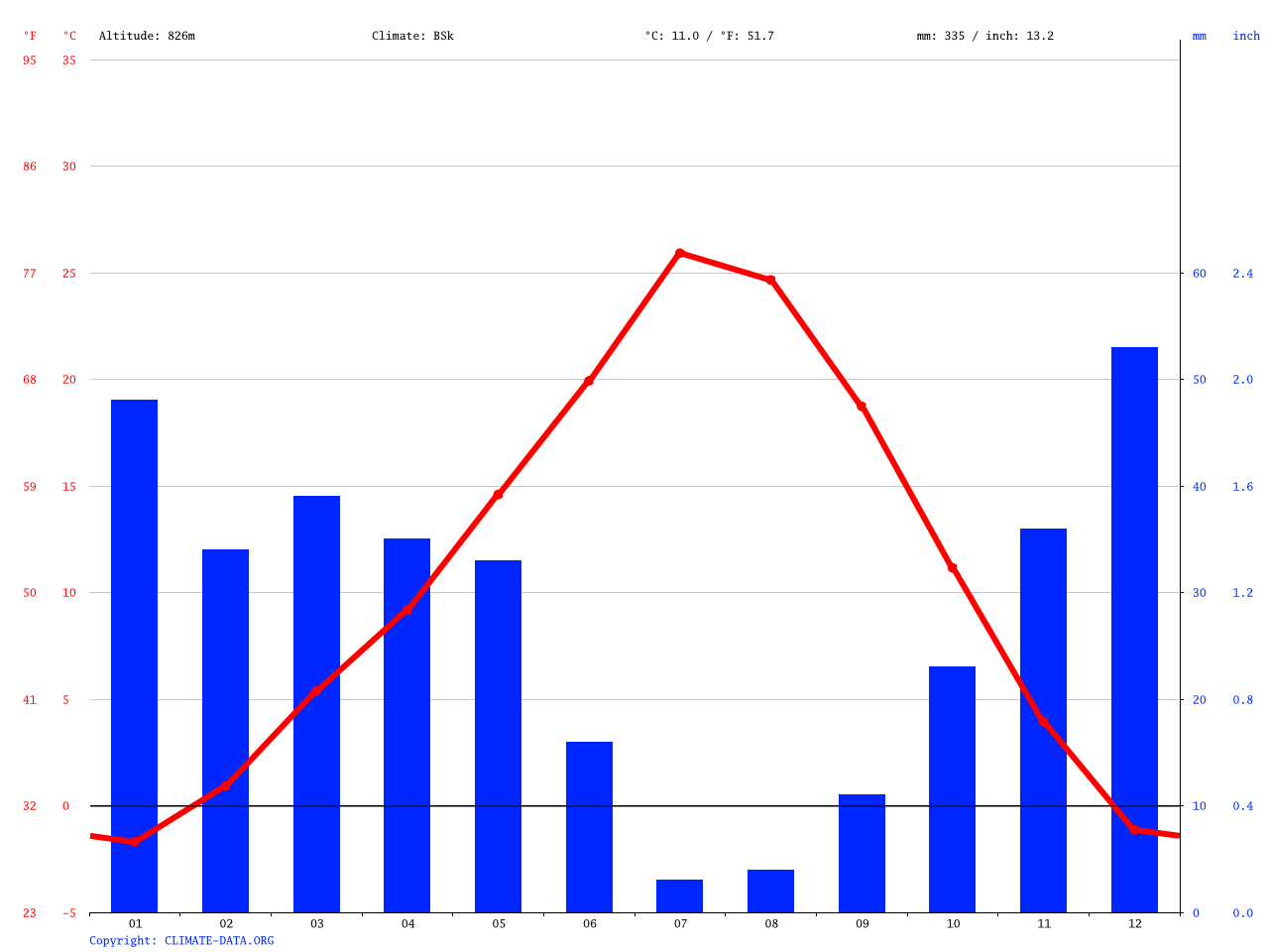 Boise climate: Average Temperature, weather by month, Boise