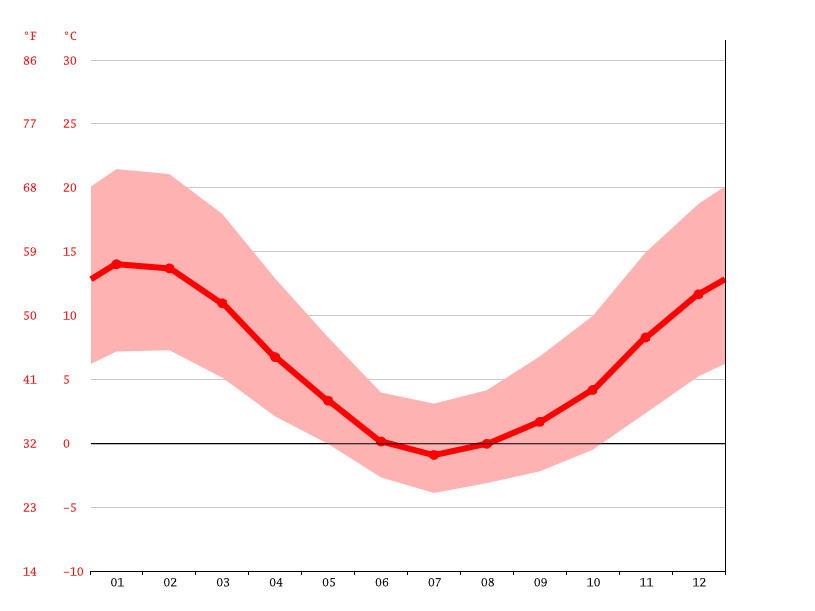 average temperature, Pehuenco
