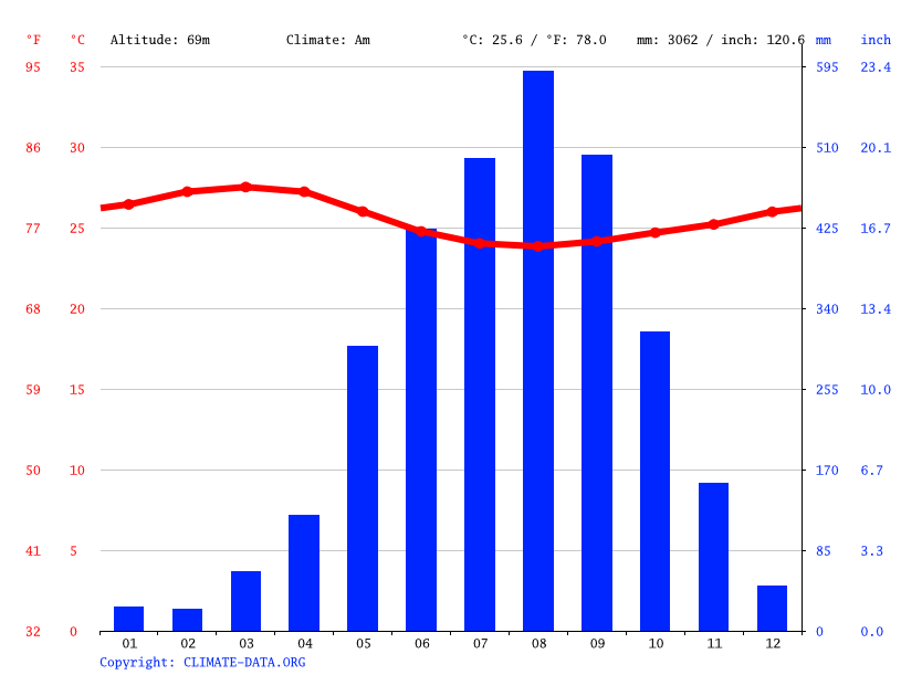 Climate graph // Weather by Month, Ronietta line