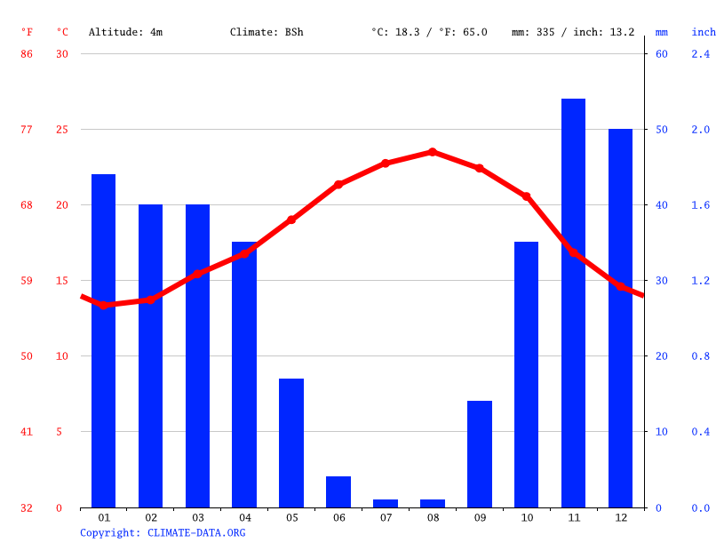 Climate graph // Weather by Month, Azzemour
