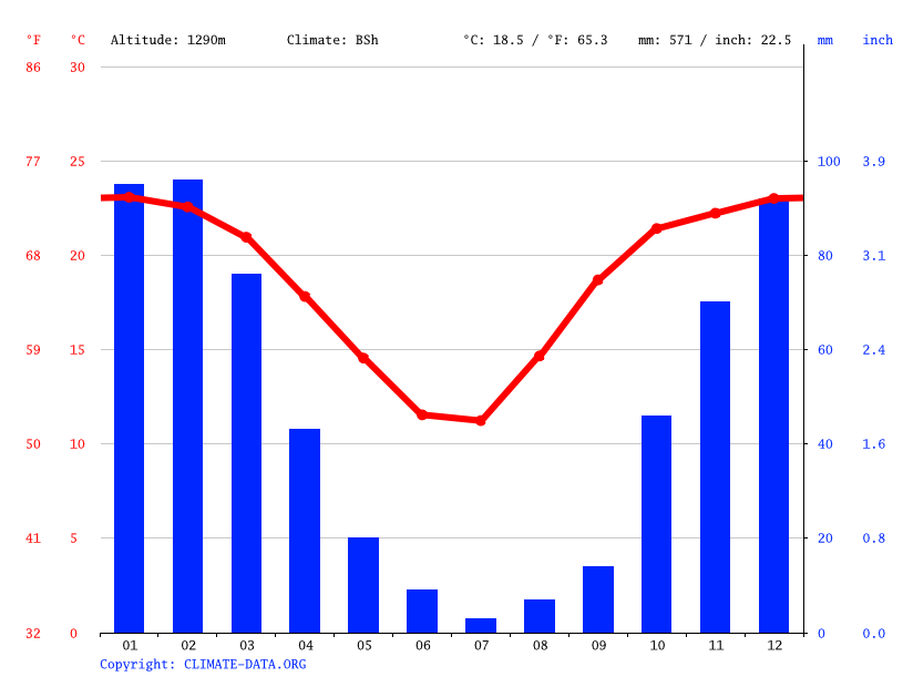 Climate graph // Weather by Month, Mafikeng