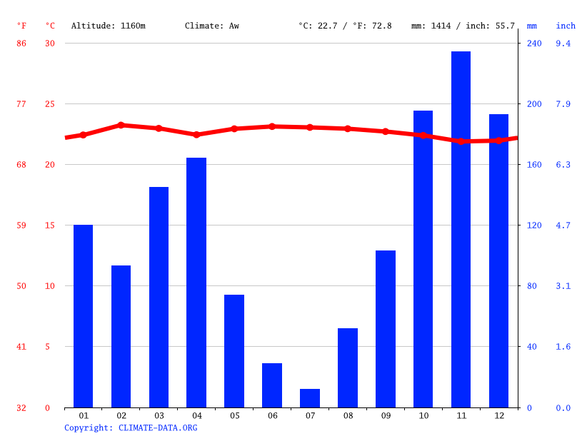 Climate graph // Weather by Month, Nzera
