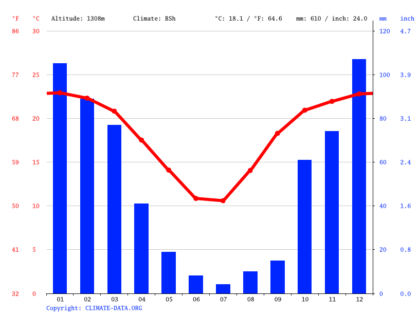 Climate graph // Weather by Month, Klerksdorp