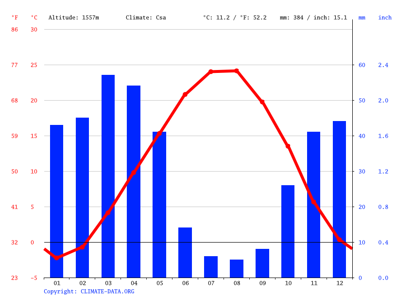 Climate graph // Weather by Month, Darband