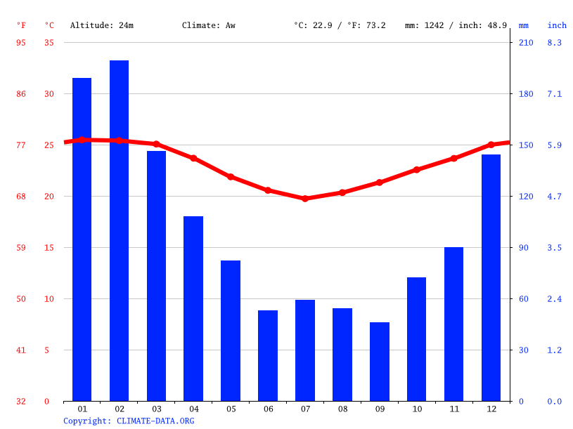 Climate graph // Weather by Month, Tolanaro
