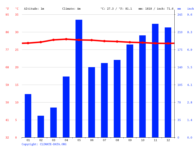 Climate graph // Weather by Month, Malé