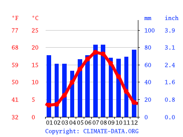 Berghem Climate Average Temperature Weather By Month Berghem Weather Averages Climate Data Org