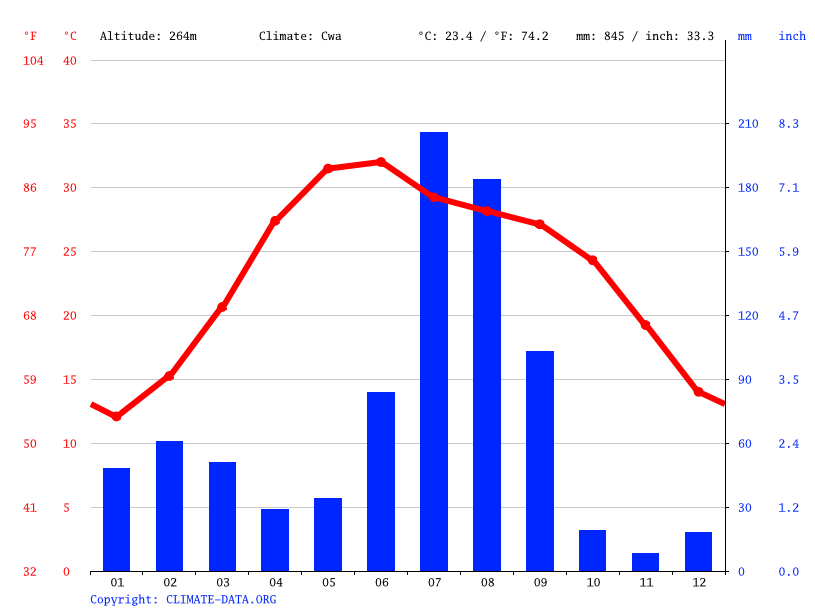 Climate graph // Weather by Month, Kharorha