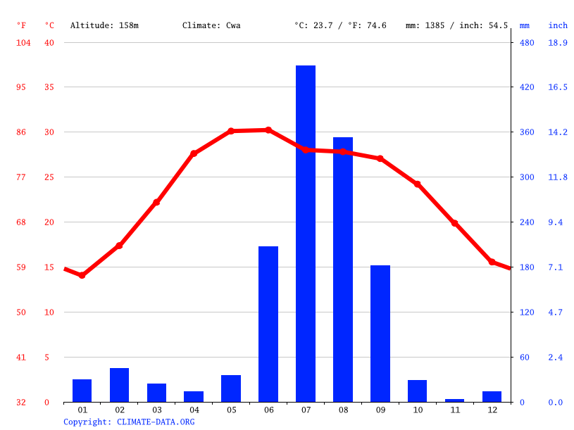 Climate graph // Weather by Month, Tikapur