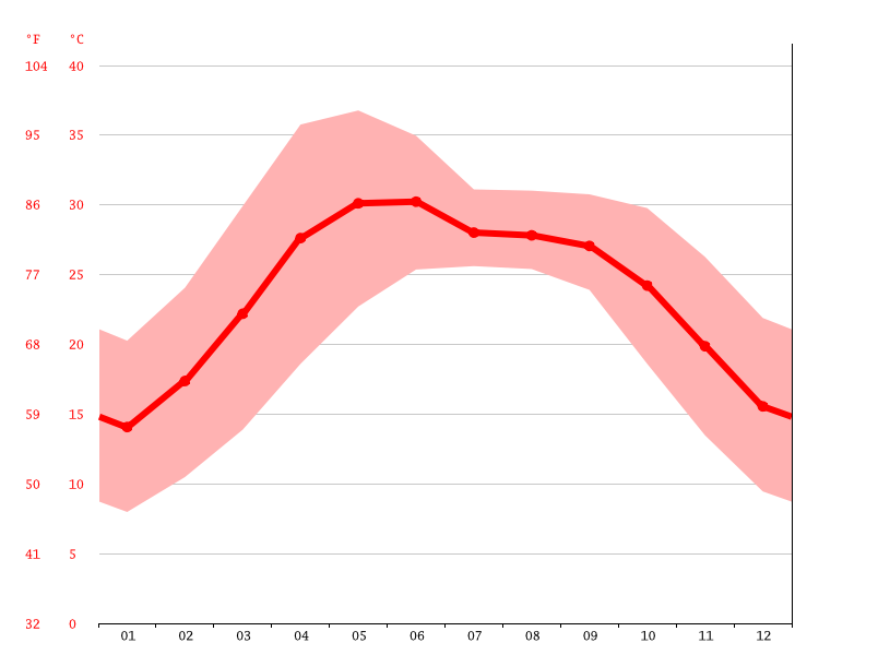 average temperature, Tikapur