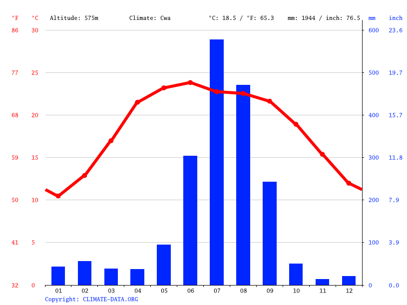Climate graph // Weather by Month, Devsthal